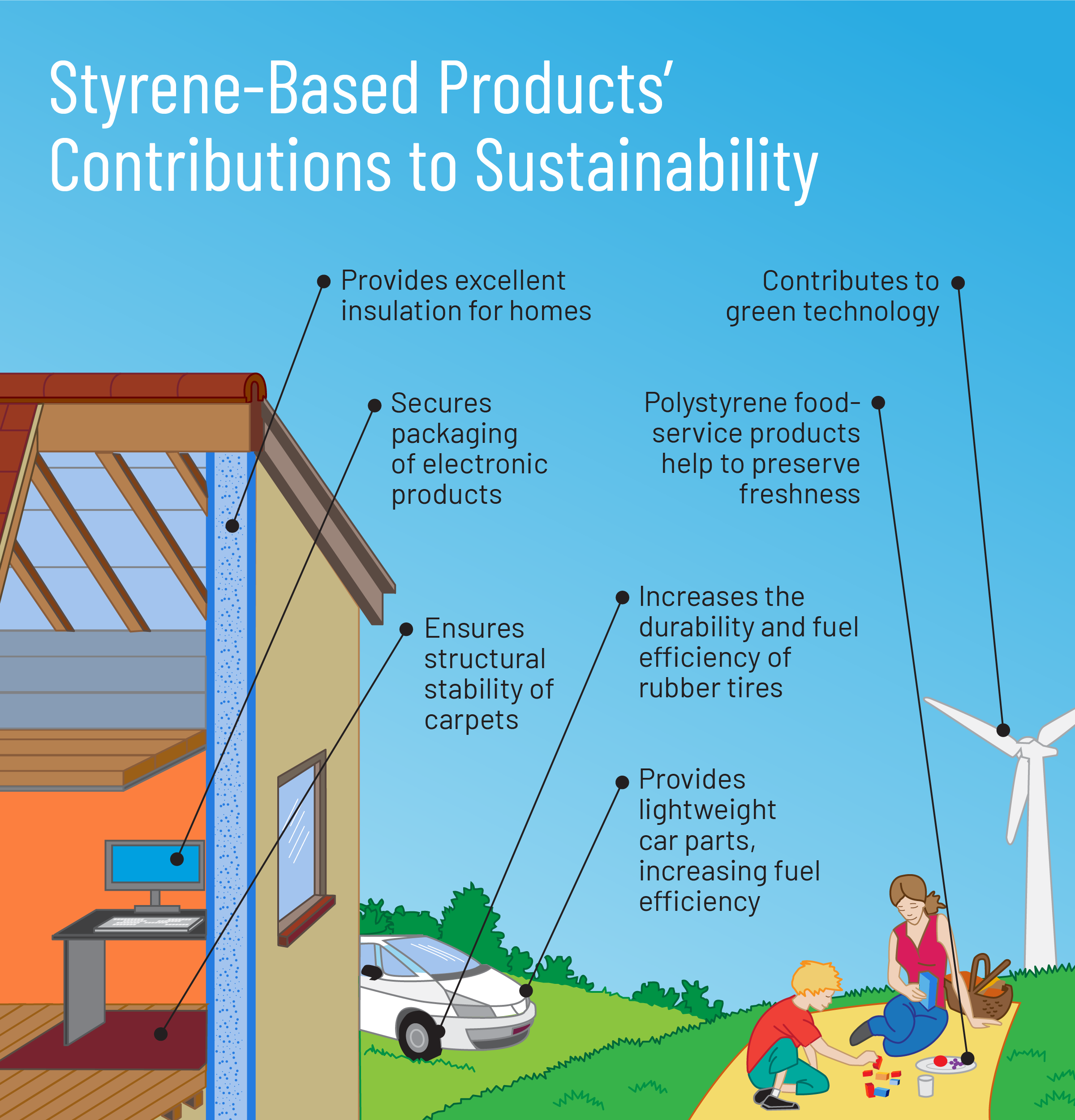 styrene-based products' contributions to sustainability